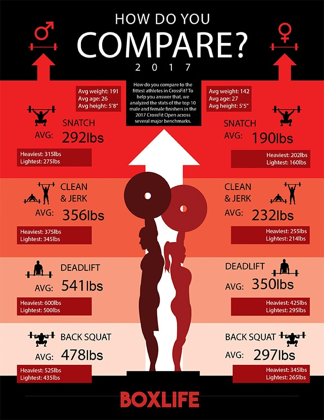 How Do You Compare to the Fittest Athletes in CrossFit ... - photo#21